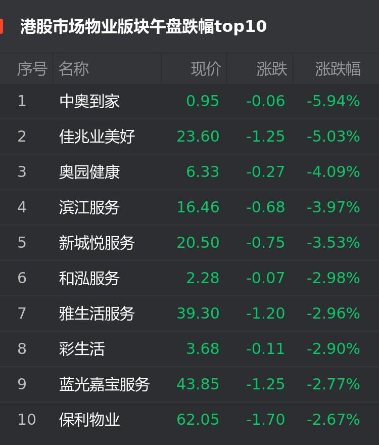 港股9月24日物业股午盘:中奥到家跌5.94%位居首位