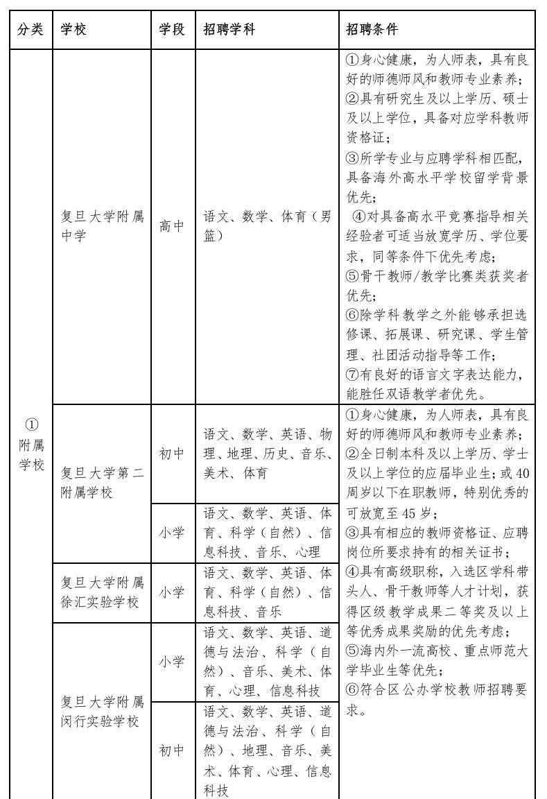 【就业】复旦大学基础教育系统20个岗位招聘教师
