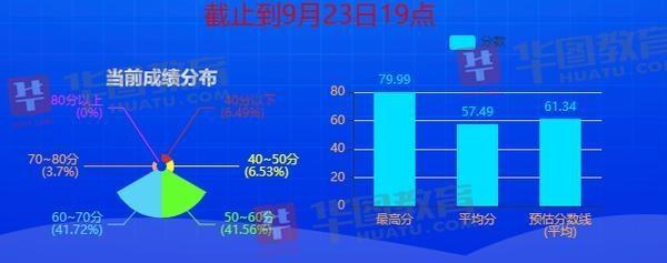 郑州估分64.70分?河南省考预估进入面试分数线又涨了……