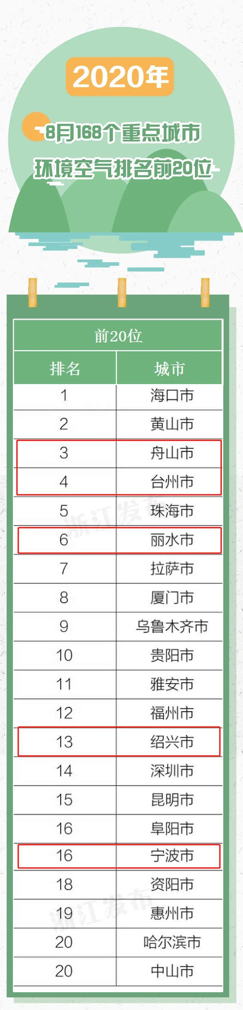 你那空气好吗?8月和1-8月浙江空气质量排名来了图片