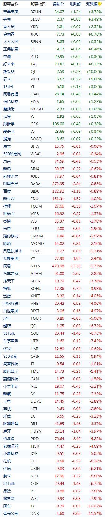 中国概念股周三收盘多数下跌 蛋壳大跌近12%