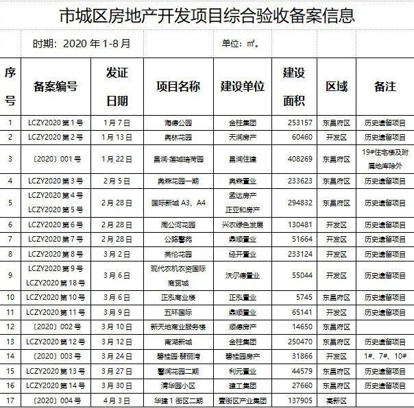 聊城城区房地产开发项目综合验收备案信息公示