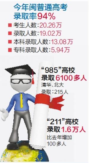今年高考厦门市600分以上高分人数占考生数9.57% 继续保持全省领先