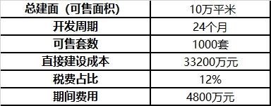 探讨商品房预售制度:取消预售是中国房产行业改革的一种可能