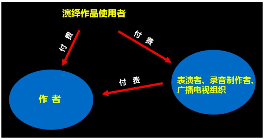评论:改革广播组织权 应抛弃著作权/邻接权二分体系