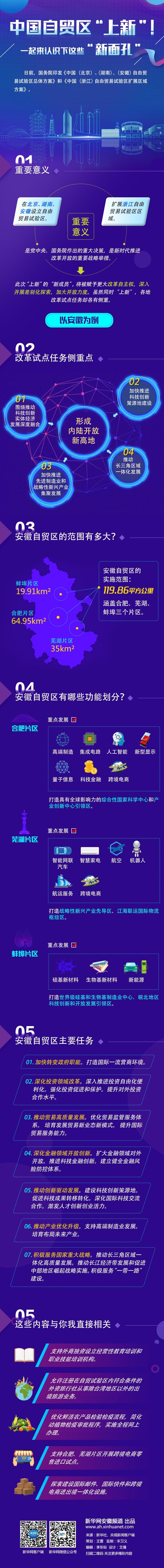 """中国自贸区""""上新""""!一起来认识下这些""""新面孔""""图片"""