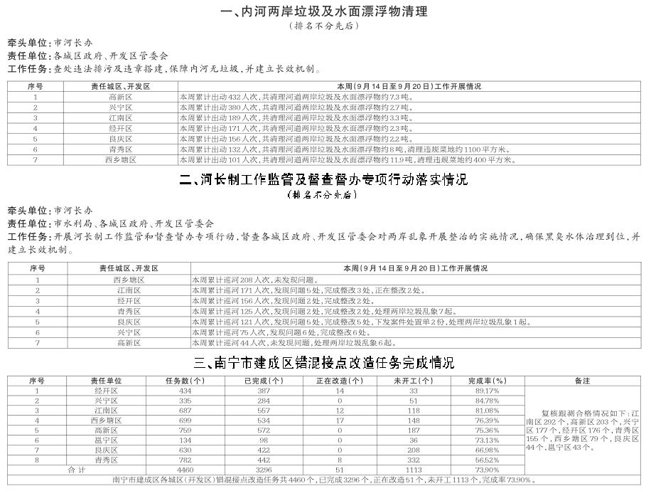 南宁市水环境综合治理攻坚战工作进度通报