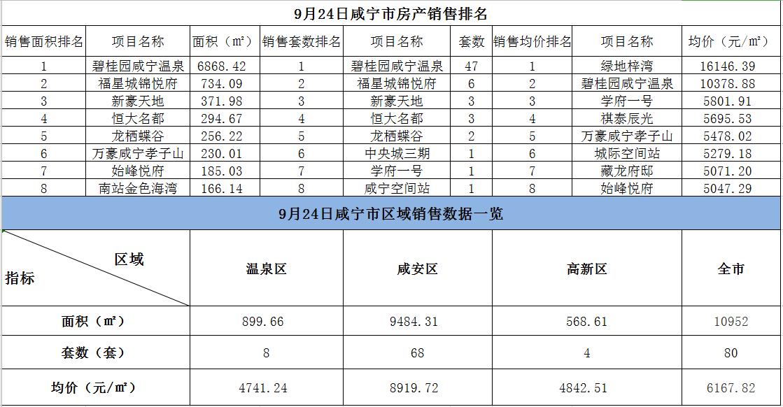 9月24日咸宁市新房成交80套,均价6167.82元/㎡