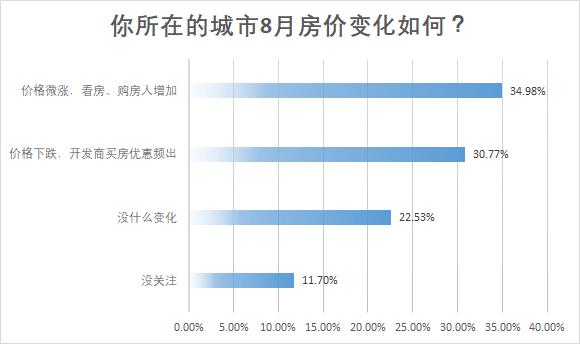 """调查:今年""""金九银十"""" 仅14%网友计划购房,观望情绪浓厚"""