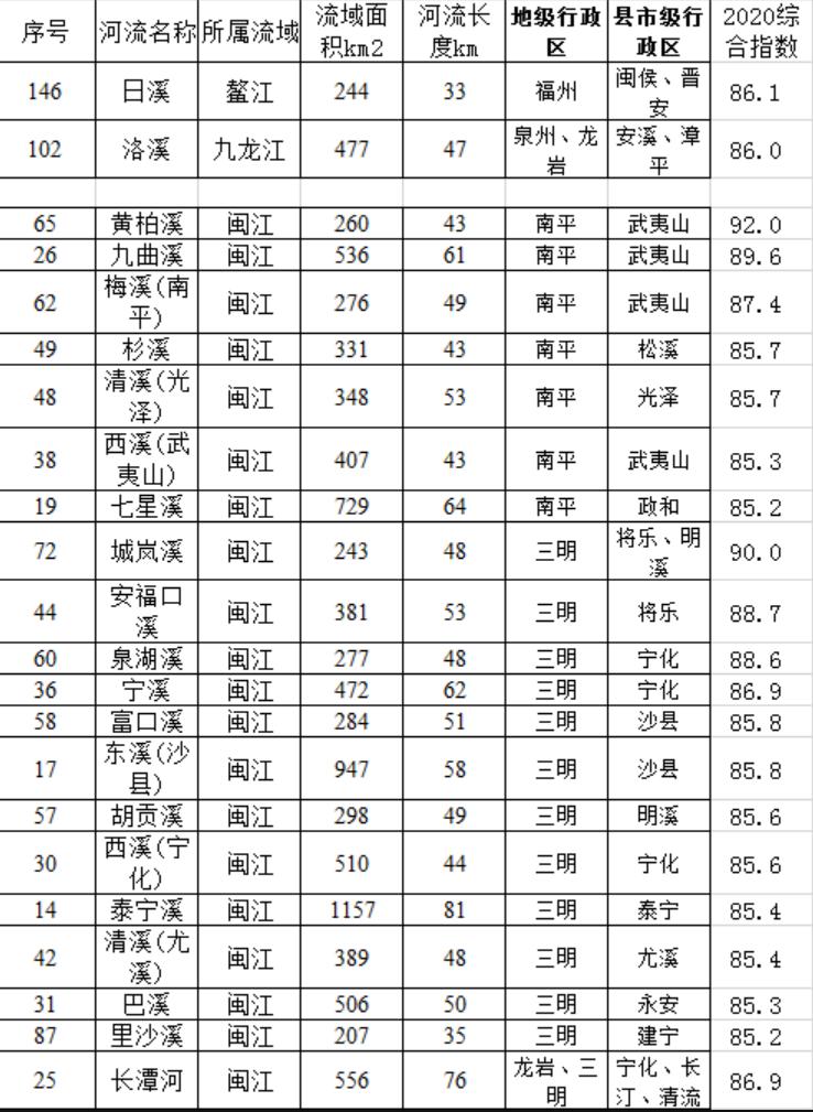 """福建发布河湖""""体检报告"""" 159条河流健康状况良好"""