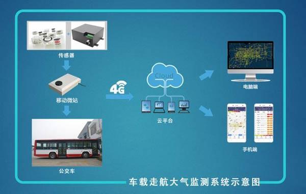 """合肥蜀山区:64辆公交车、环卫车变身""""行走的监测仪"""""""