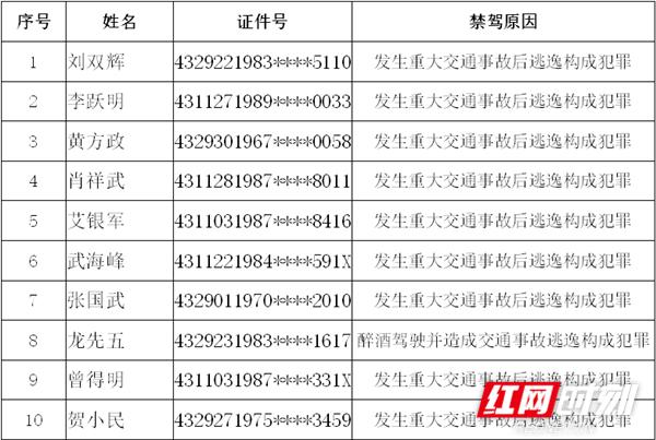 永州市公安交警支队通报曝光交通违法案例和驾驶人