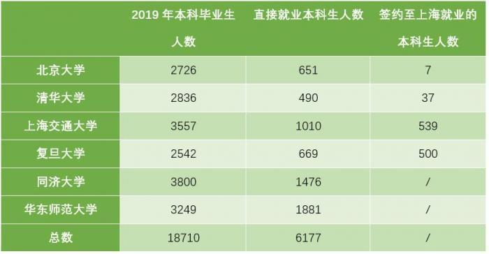 6所高校本科生可落户上海背后:潜在受惠群体仅数千人,上海如何破局人口难题?