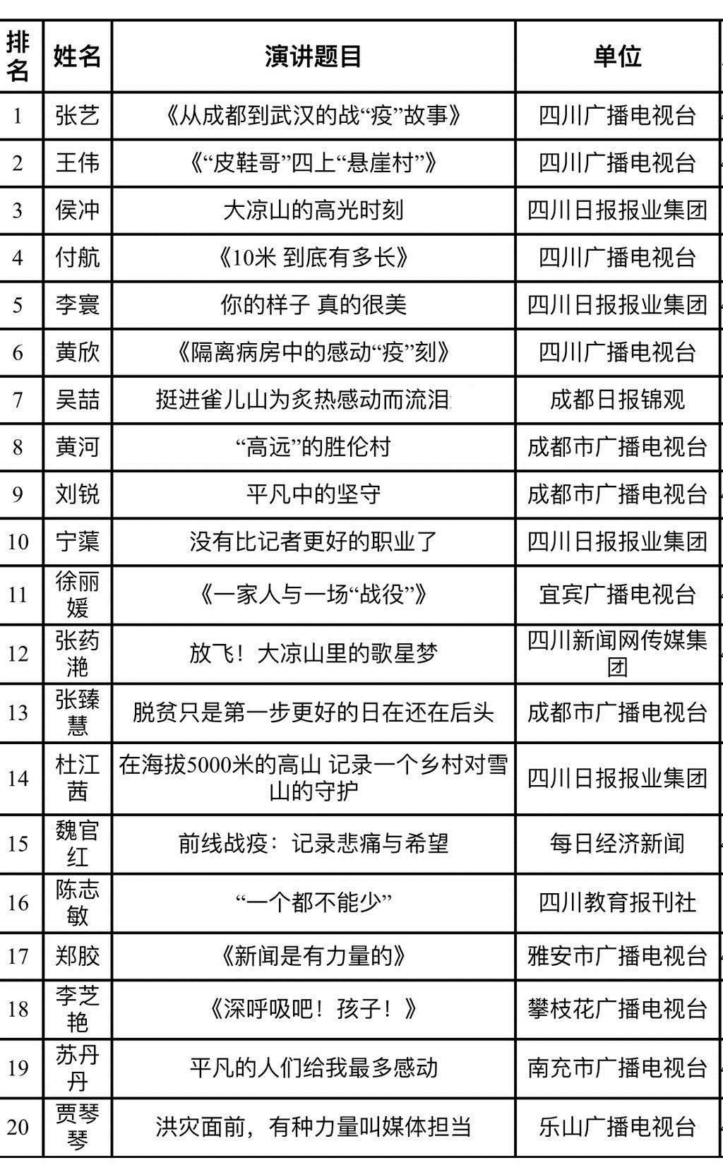"""四川省""""好记者讲好故事""""演讲比赛 成都日报锦观记者获评""""最佳选手"""""""