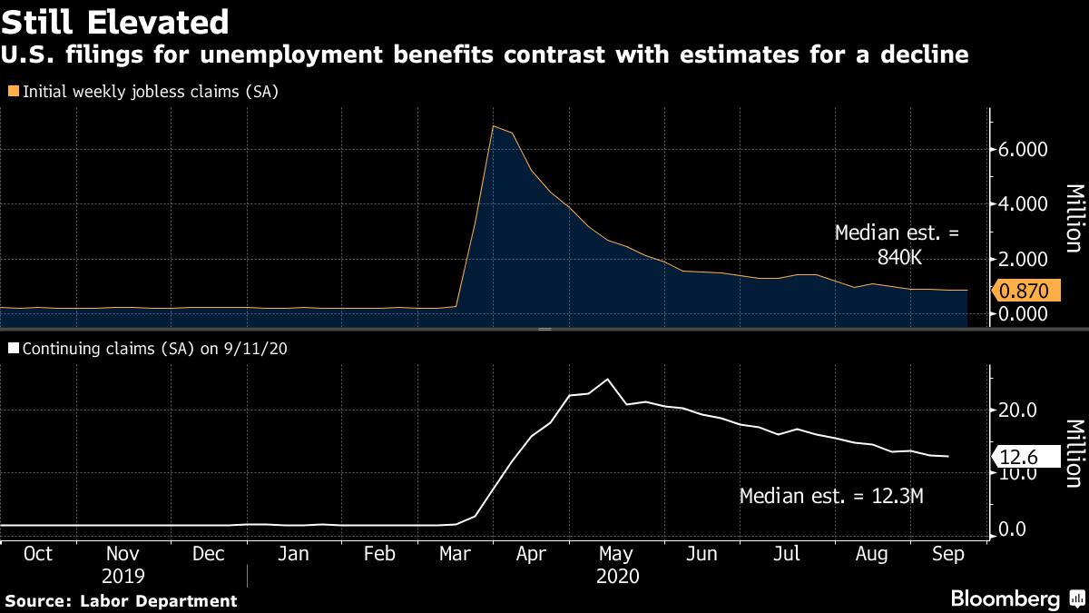 疫情下的美国经济:失业人数就是降不下来,航空业裁员大限又至