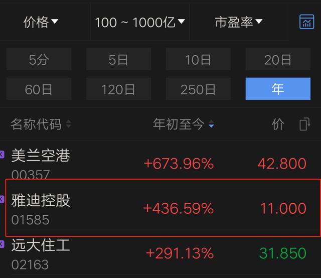 """年内股价累涨超400%,雅迪的""""加速度""""还能维持多久?"""