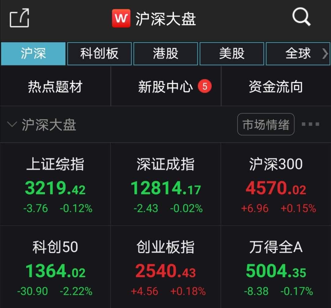 A股弱势震荡沪指跌0.12% 证券板块走强