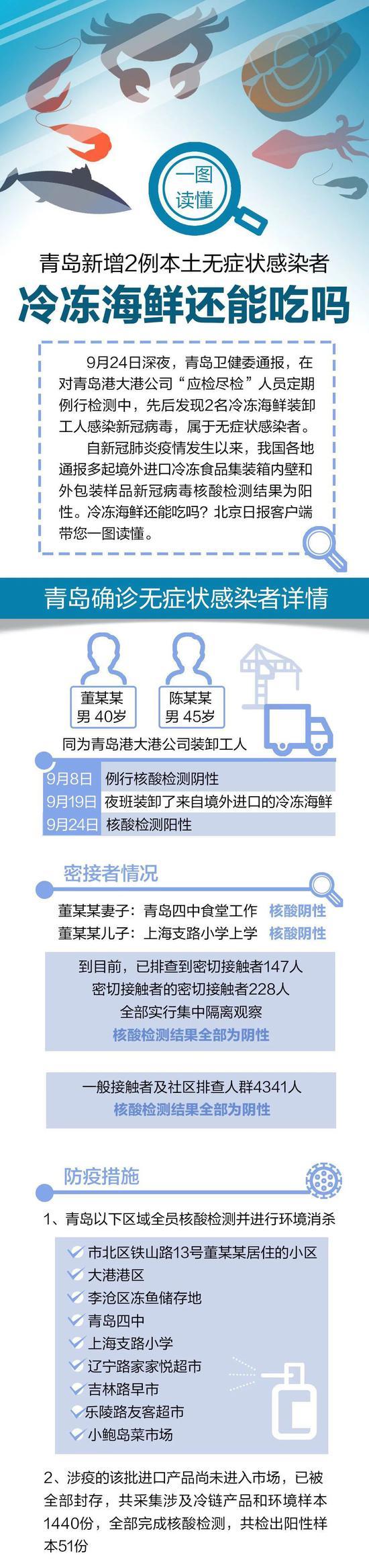 """关于青岛最新疫情:两个细节、四个""""全部""""让人安心图片"""