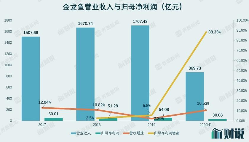 财说| 创业板史上最大IPO来袭,营收相当于两个茅台,金龙鱼值不值1400亿?