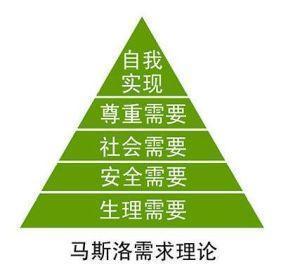 关于需求:辨别真伪以及需求优先级排列