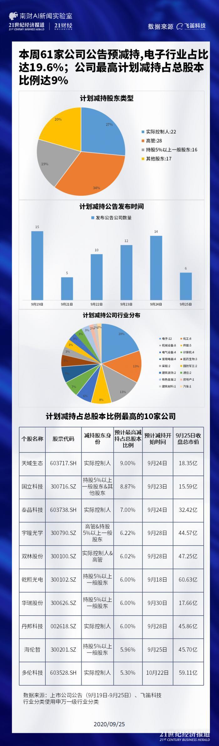 61家公司预减持电子行业占19.6% 乾照光电股权斗争方大额减持离场
