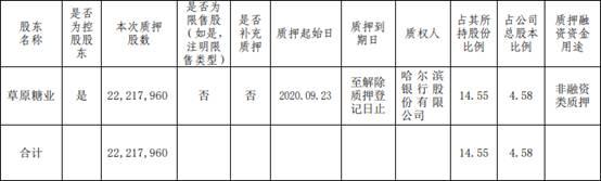 华资实业控股股东质押2222万股 累计质押1.53亿股