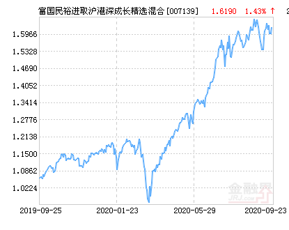 富国民裕进取沪港深成长精选混合基金最新净值跌幅达2.01%