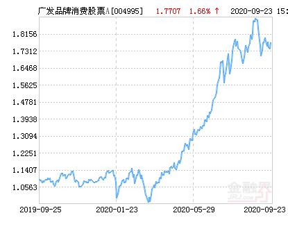 广发品牌消费股票A净值下跌1.52% 请保持关注