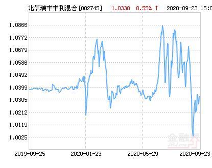 北信瑞丰丰利混合基金最新净值跌幅达1.70%