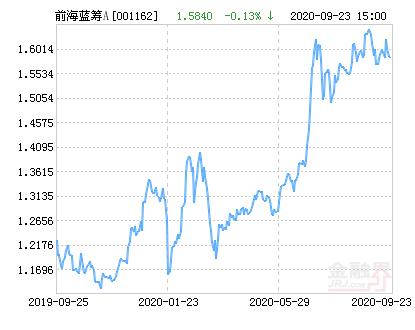 前海开源优势蓝筹股票A净值下跌1.70% 请保持关注