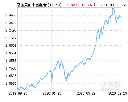 富国美丽中国混合基金最新净值跌幅达1.69%