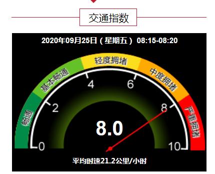 严重拥堵!目前北京全路网交通指数为8.0图片