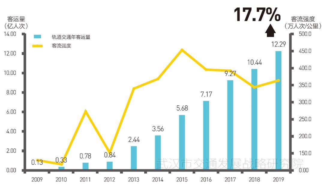 2020武汉市交通发展年度报告发布,武汉机动车拥有量超过350万辆