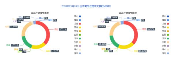 市场成交 9月25日深圳住宅成交113套 面积11159.66㎡
