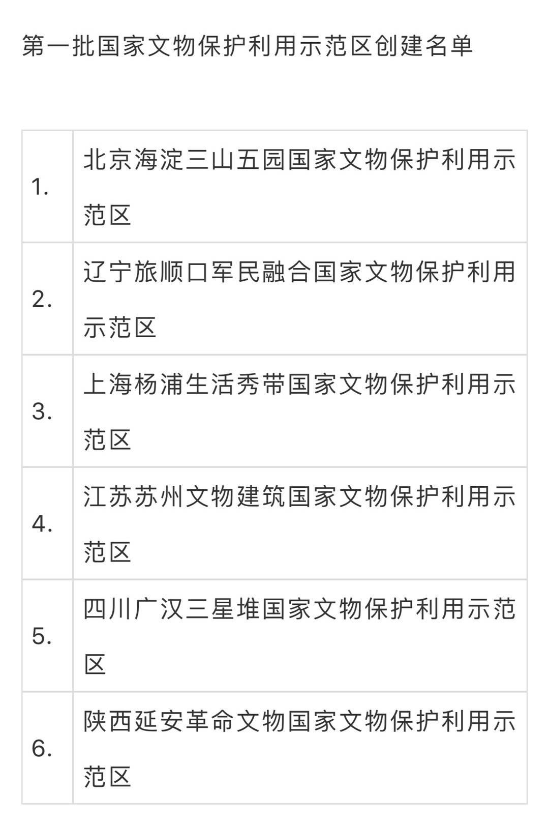 广汉三星堆入选第一批国家文物保护利用示范区创建名单