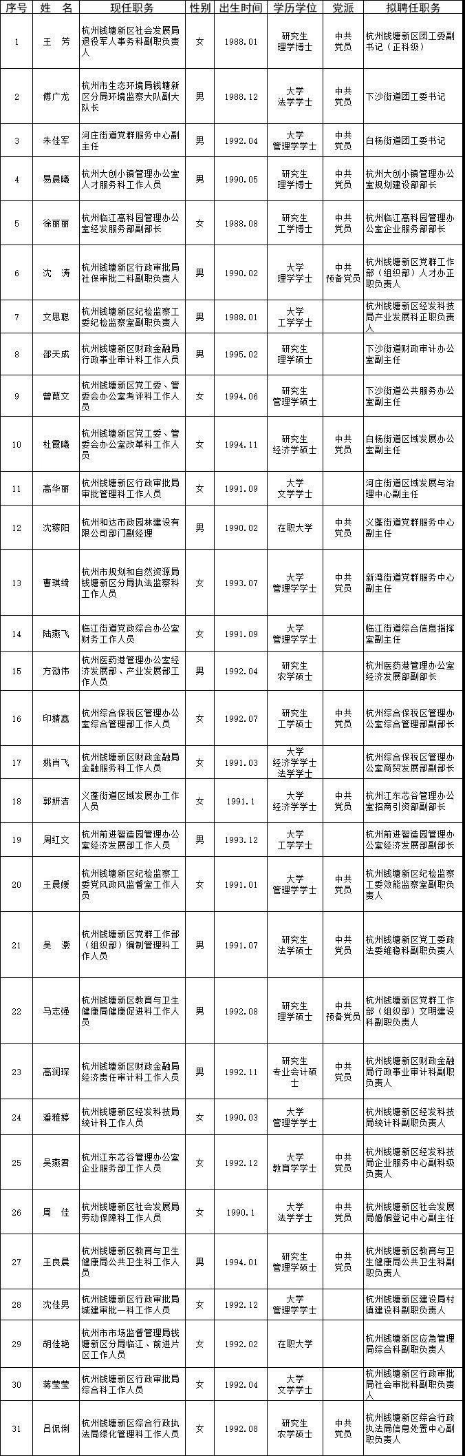 权威|杭州钱塘新区领导干部任前公示通告