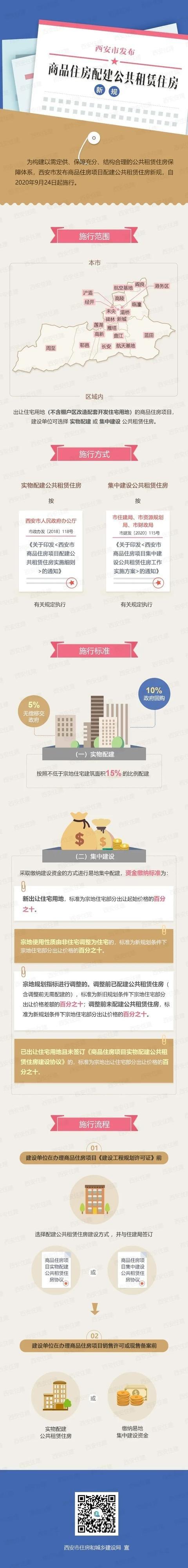 西安:商品房项目必须配建公租房,不低于总面积的15%