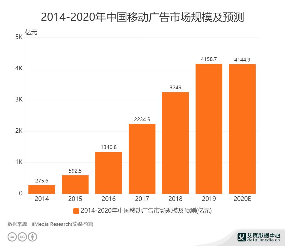 广告行业数据分析:2020年中国移动广告市场规模将达4144.9亿元
