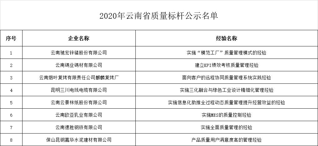 【关注】拟遴选8项典型经验!2020年云南省质量标杆公示名单公布图片