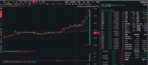 5分钟暴跌94%!这只股票遭凶残洗仓,股价曾离奇暴涨750%,还是熟悉的套路…