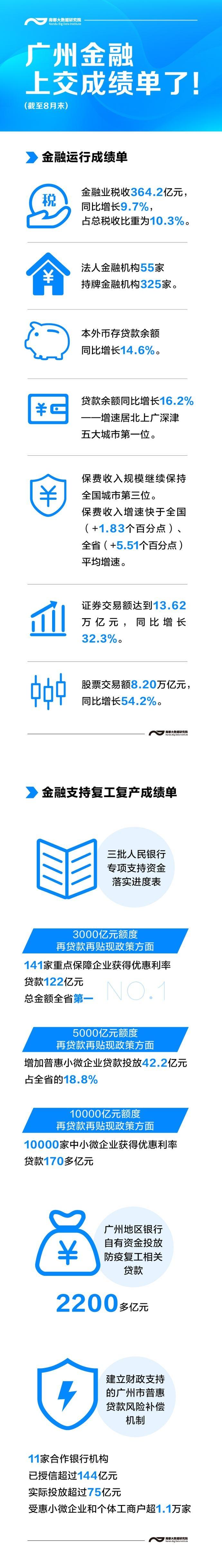 赞!广州晒出金融成绩单,加速共建大湾区国际金融枢纽