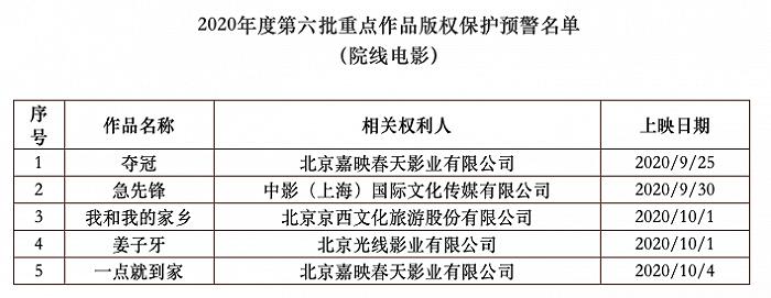 《夺冠》等5部电影入选重点作品版权保护预警名单图片
