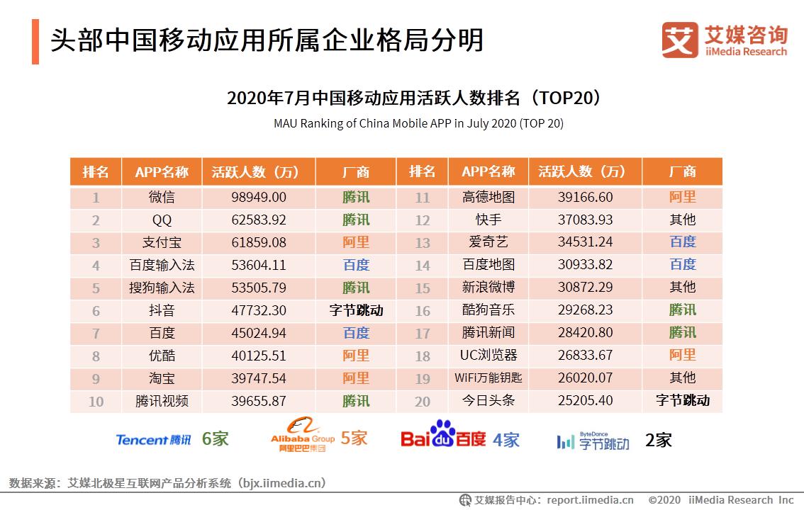 2020年中国移动应用企业竞争格局分析:App Store、华为应用市场