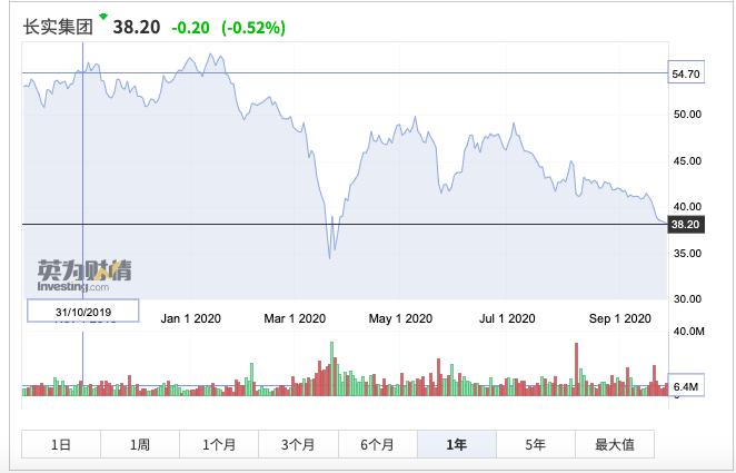 """市场要闻丨""""超人""""失灵?李嘉诚密集回购自家股票,但跟进者寥寥"""