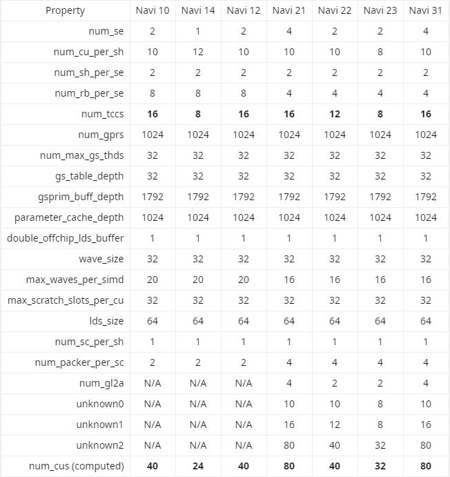 """AMD 最强 Navi 21 GPU 拥有 80 个 CU,而""""梵高""""仅有 8 个"""