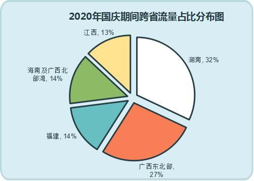 中秋国庆假期,全省高速车流预计同比增长6%
