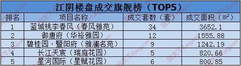 9.26:江阴共网签119套房源 青阳澄江齐头并进