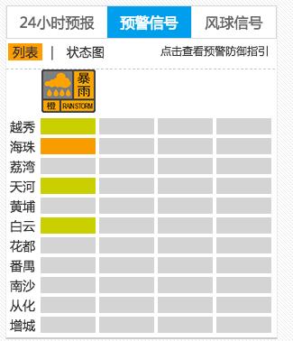 明天上班上学的注意!暴雨预警后,广州再发提醒