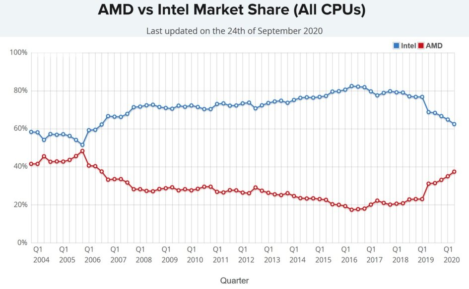 AMD PC 市场份额已达 14 年来最高值,台式机占比 48%