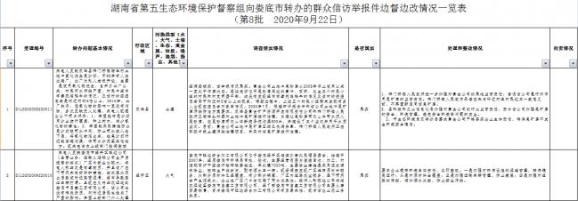 湖南省第五生态环境保护督察组向娄底市转办的群众信访举报件边督边改情况一览表(第8批  2020年9月22日)